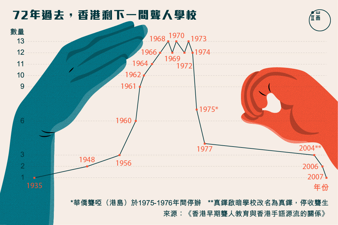 72年過去,香港只剩下一間學校。
