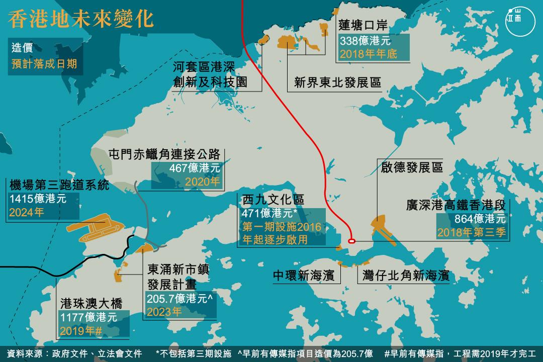 香港地未來變化。