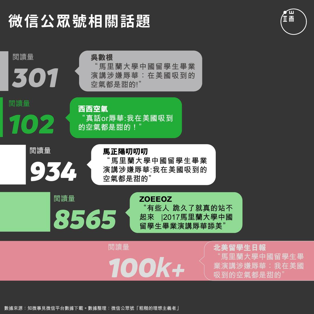有關馬里蘭大學畢業生演講的微信公眾號文章統計。