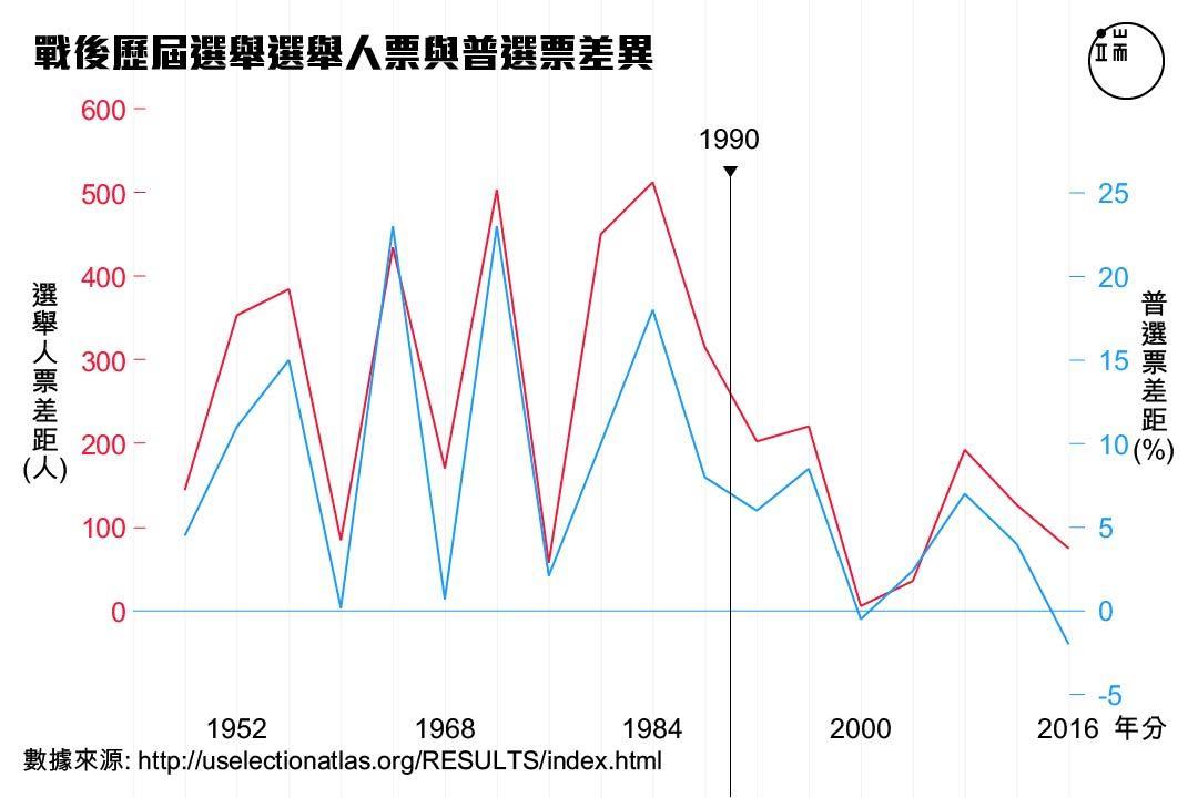 戰後歷屆選舉選舉人票與普選票差異