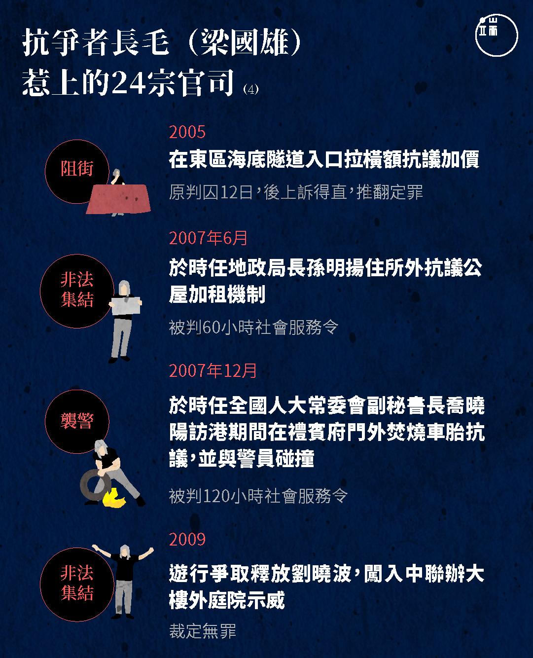 抗爭者長毛(梁國雄)惹上的24宗官司(4)