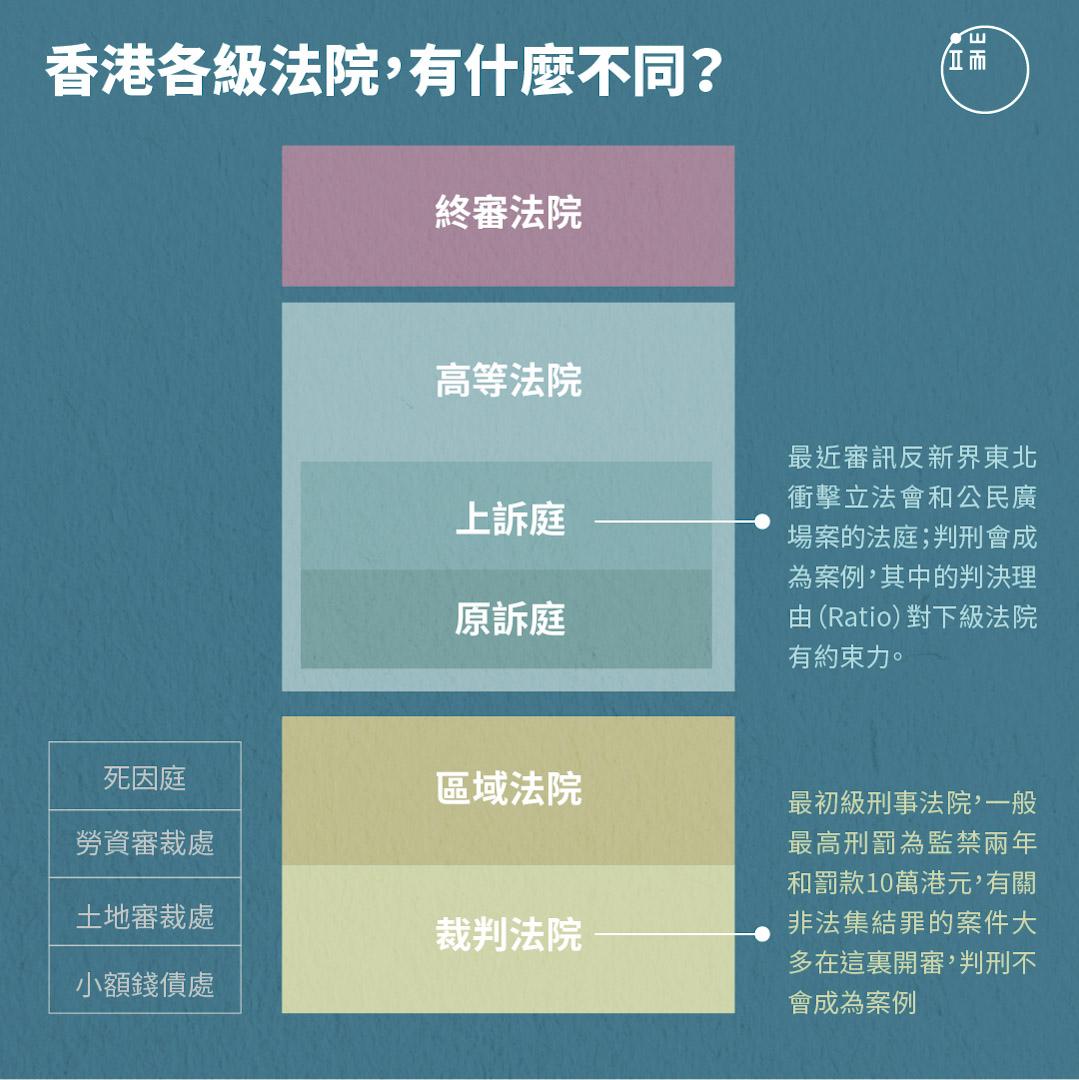 香港各級法院,有什麼不同?