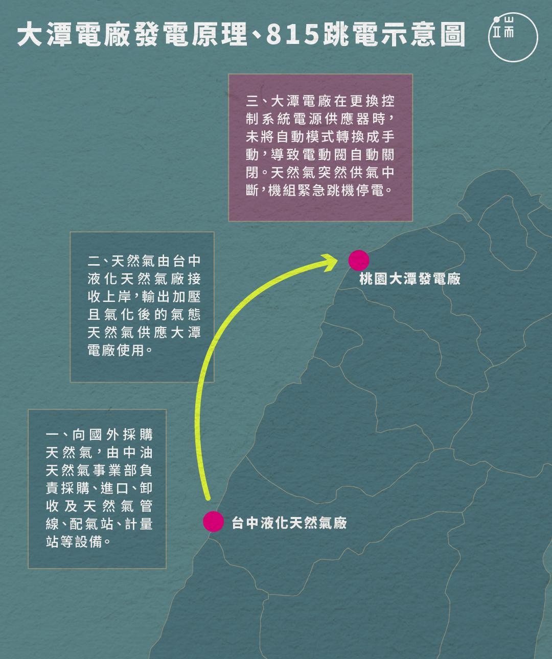 台灣大潭電廠「815大停電」示意圖。