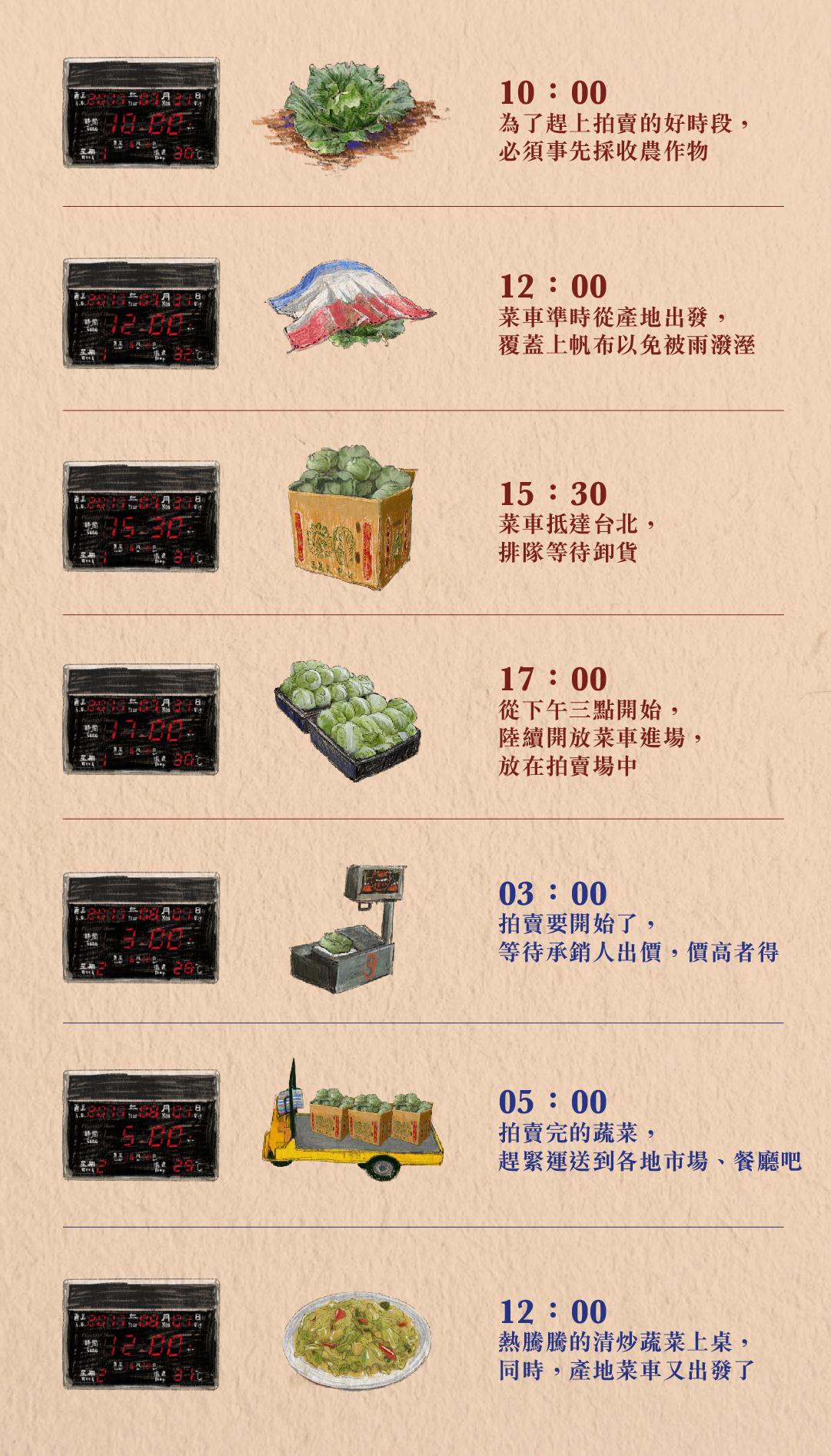 跟著來自彰化永靖的蔬菜,一齊看看台灣農產如何從田間進入消費者的碗中。