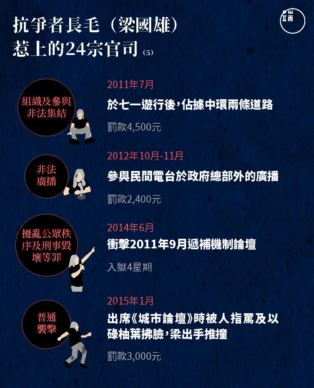抗爭者長毛(梁國雄)惹上的24宗官司(5)