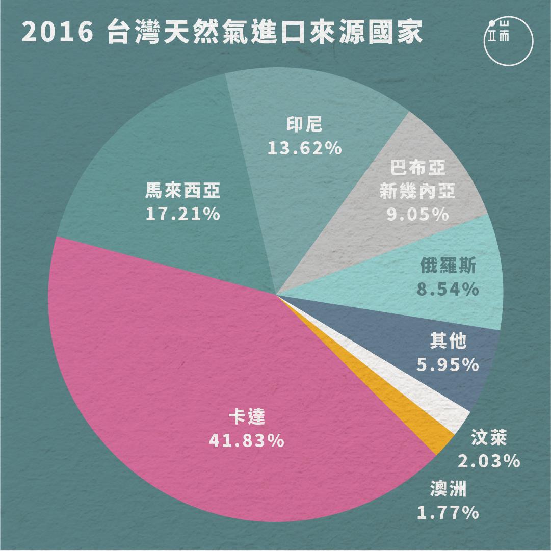 2016年進口天然氣來源國家比例。