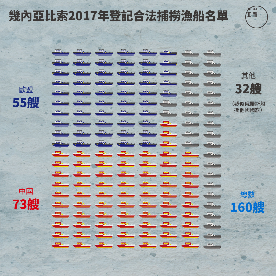 幾內亞比索今年登記合法捕撈漁船名單有160艘,其中,有55艘來自歐盟,73艘來自中國,兩者相加就128艘。中國船以底拖、中拖為主,歐盟船則以鮪魚、章魚、蝦為主。