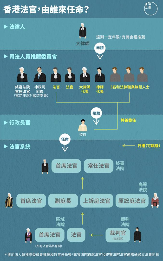 香港法官,由誰來任命?
