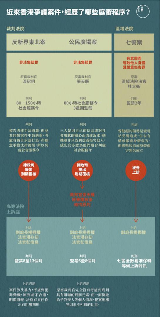 近來香港爭議案件,經歷了哪些庭審程序?
