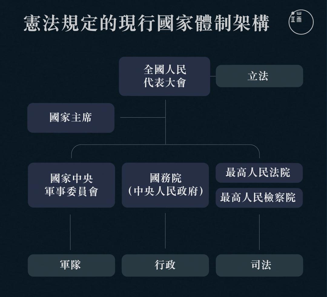中國憲法規定,全國人大是國家最高權力機關,除自身的立法權外,國家主席、中華人民共和國中央軍委主席、國務院總理、最高人民法院院長等國家領導人都由其產生、對其負責。