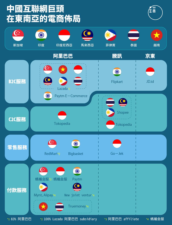 中國互聯網巨頭在東南亞的電商佈局。
