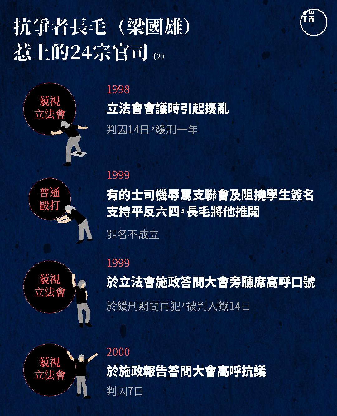 抗爭者長毛(梁國雄)惹上的24宗官司(2)
