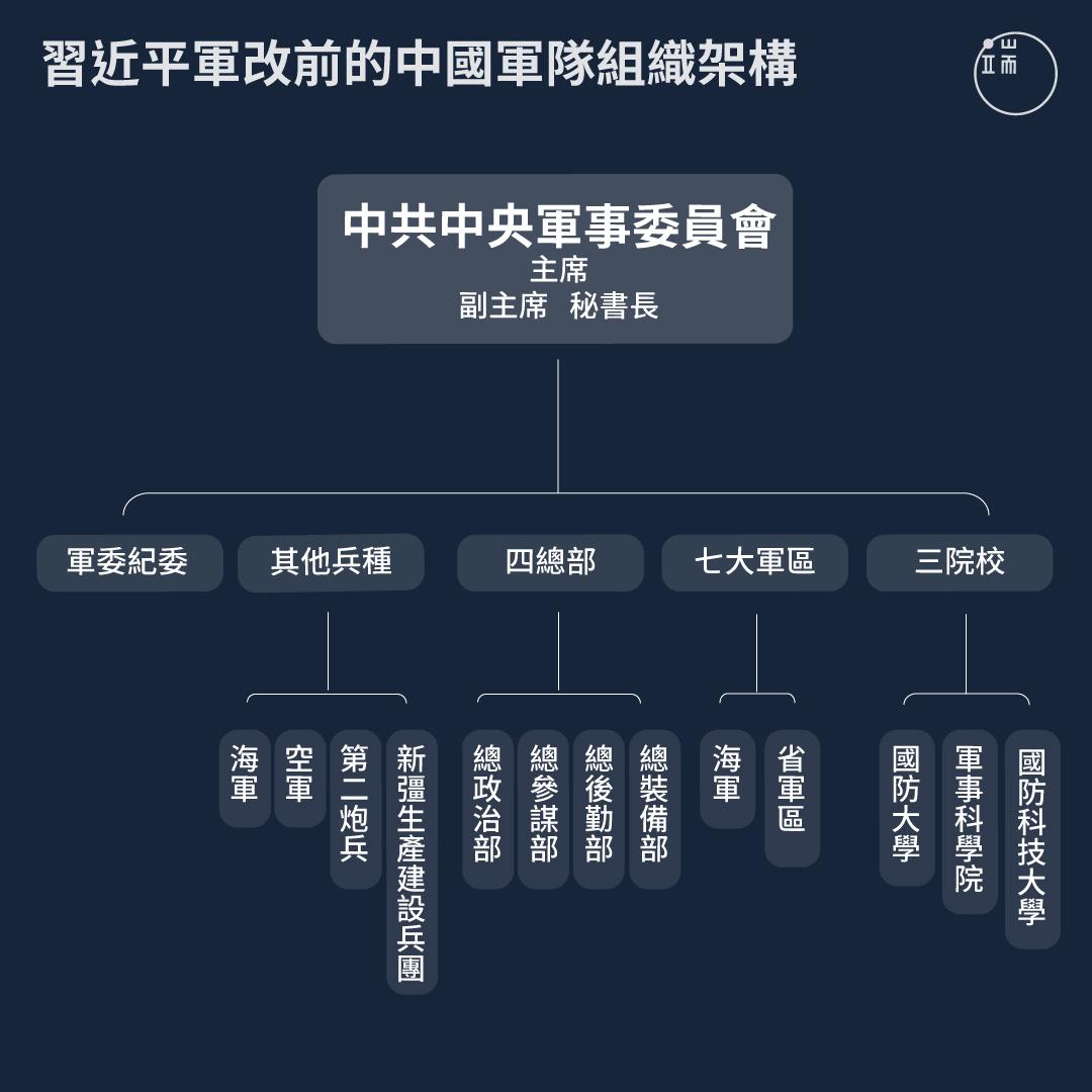 習近平軍改前中國軍隊組織架構。