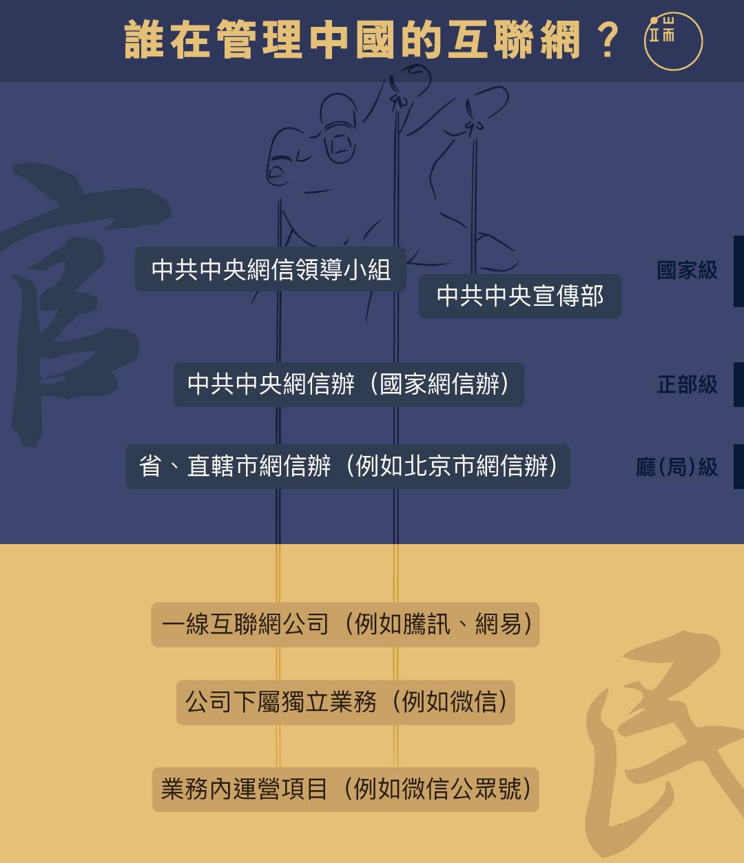 誰在管理中國的互聯網?