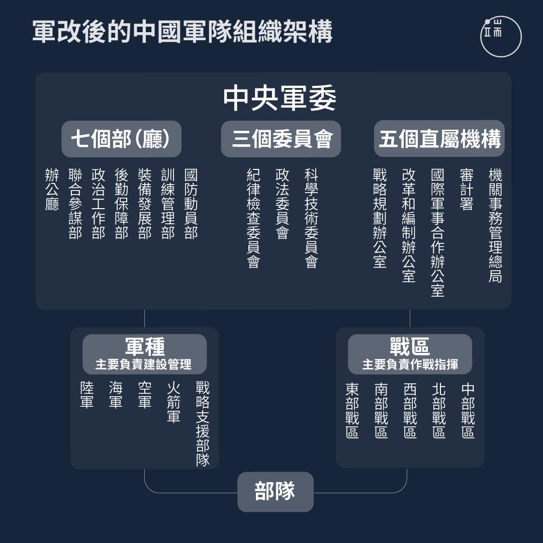 軍改後的中國軍隊組織架構。
