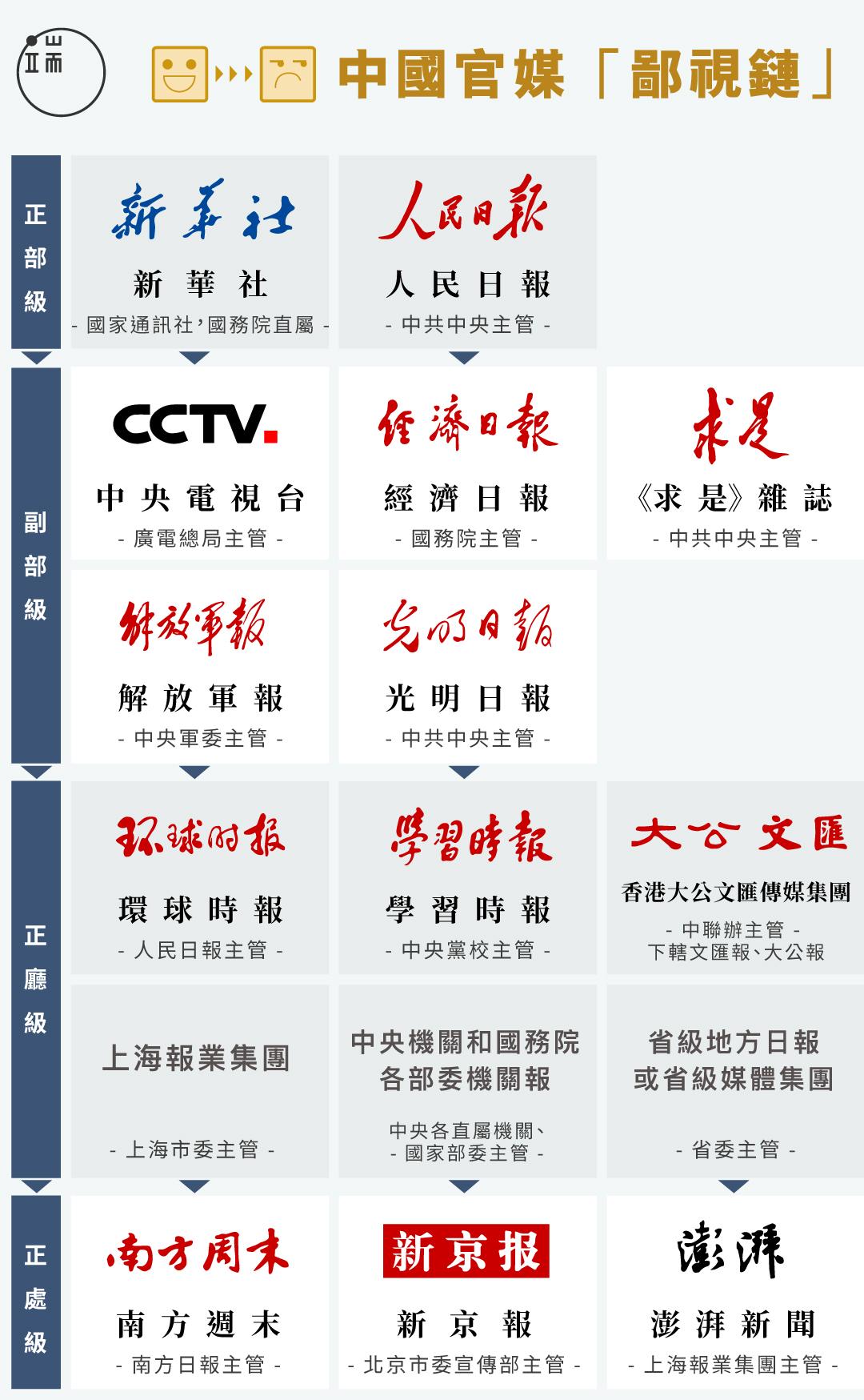 中國官媒「鄙視鏈」。