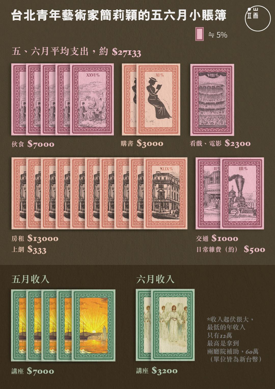 台北青年藝術家簡莉穎的五六月小賬簿。