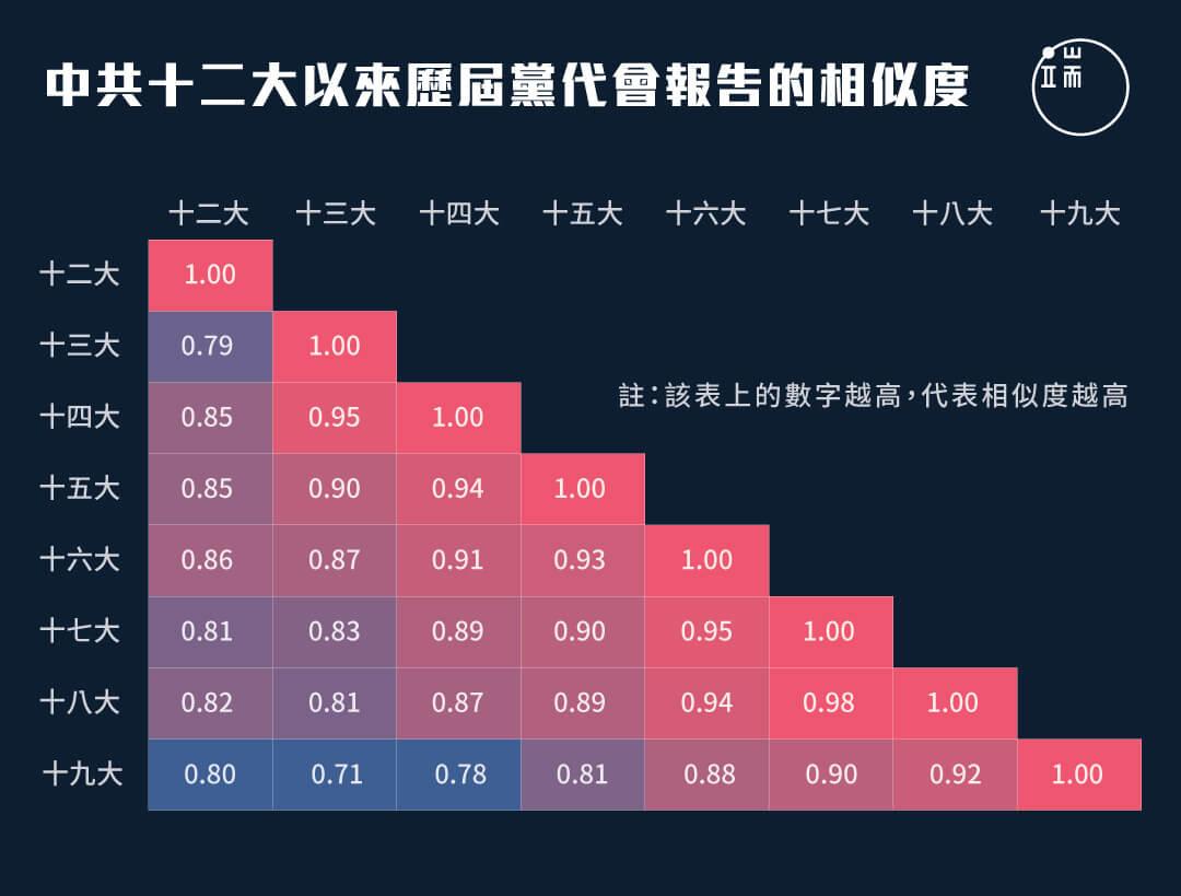 中共十二大以來歷屆黨代會報告的相似度。