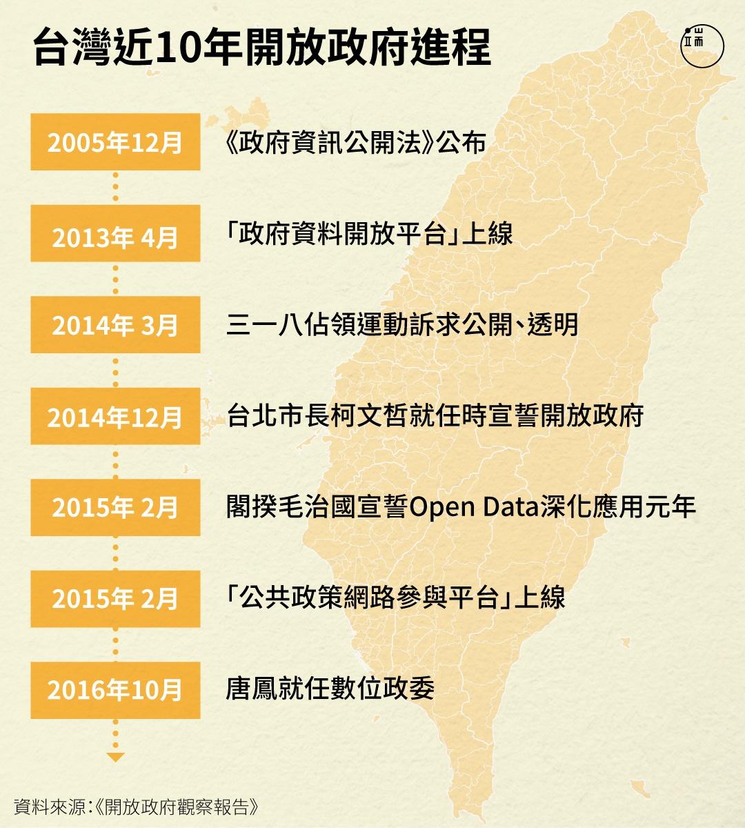 台灣近十年「開放政府」進程。