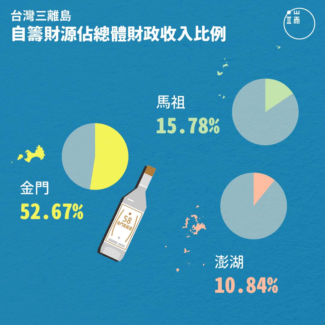 在澎湖、金門、三個離島當中,金門因為有酒廠收入,成為自籌財源比例最高的島嶼,可說是「最富小島」