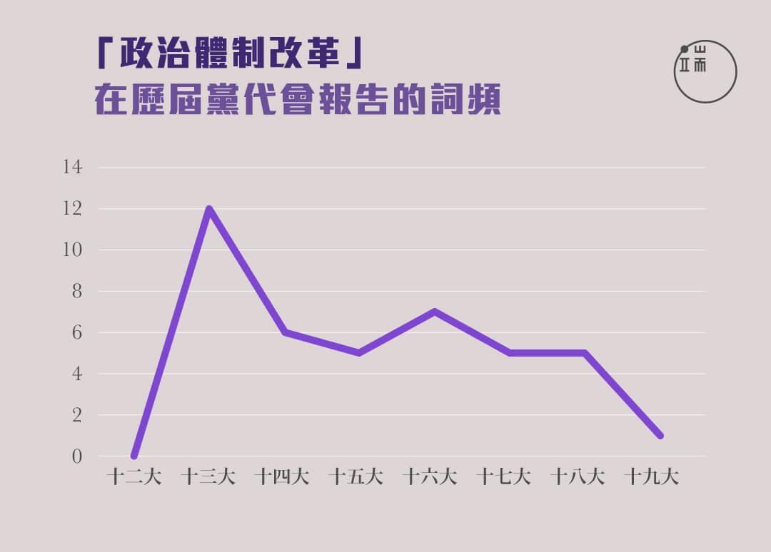 「政治體制改革」在歷屆黨代會報告的詞頻。