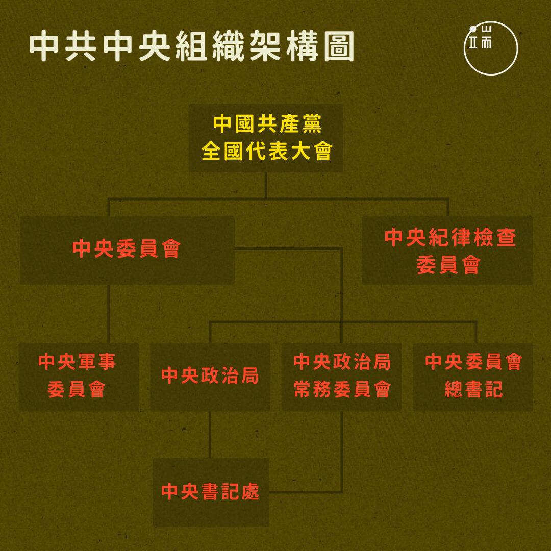 中共中央組織架構圖。