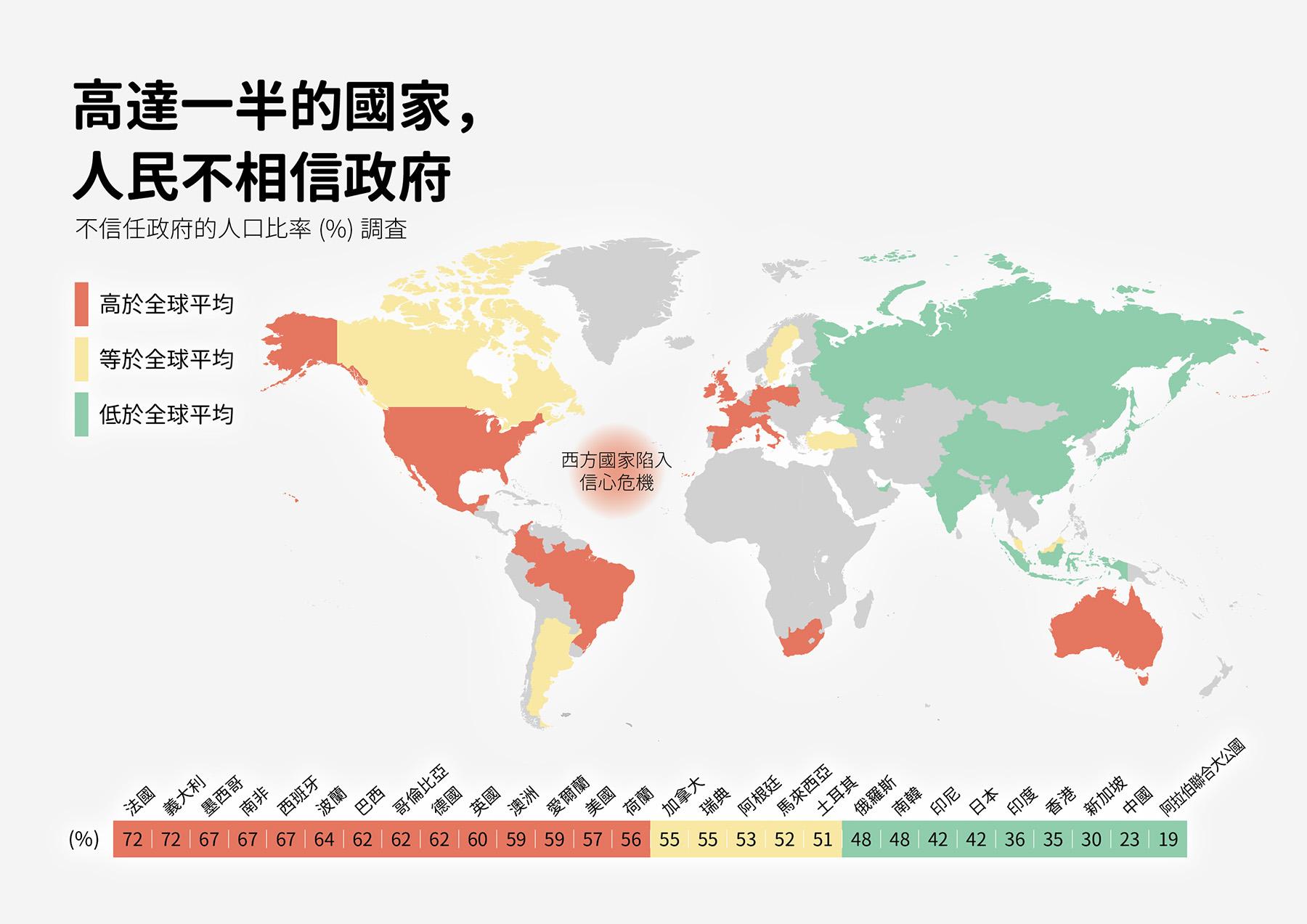 高達一半的國家,人民不相信政府。