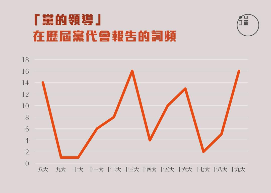 「黨的領導」在歷屆黨代會報告的詞頻。