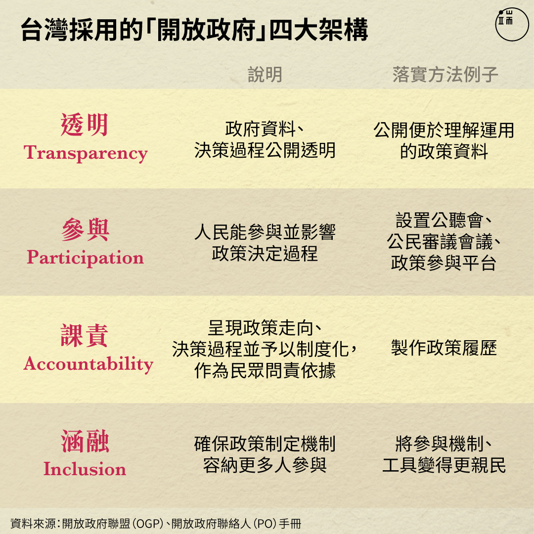 台灣採用的「開放政府」四大架構。
