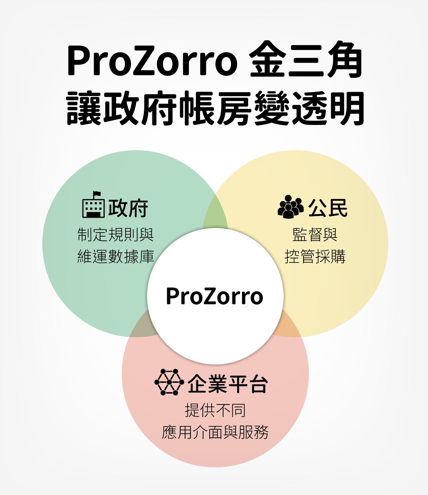 ProZorro 金三角讓政府賬房變透明。
