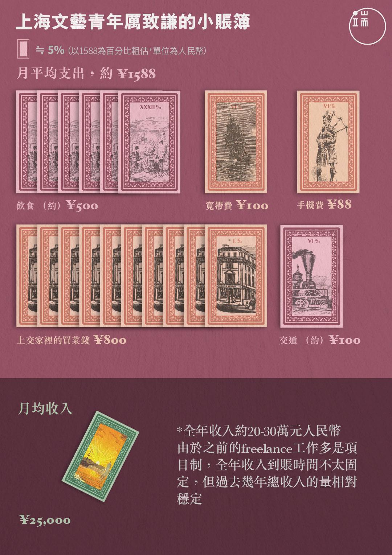 上海文藝青年厲致謙的小賬簿。