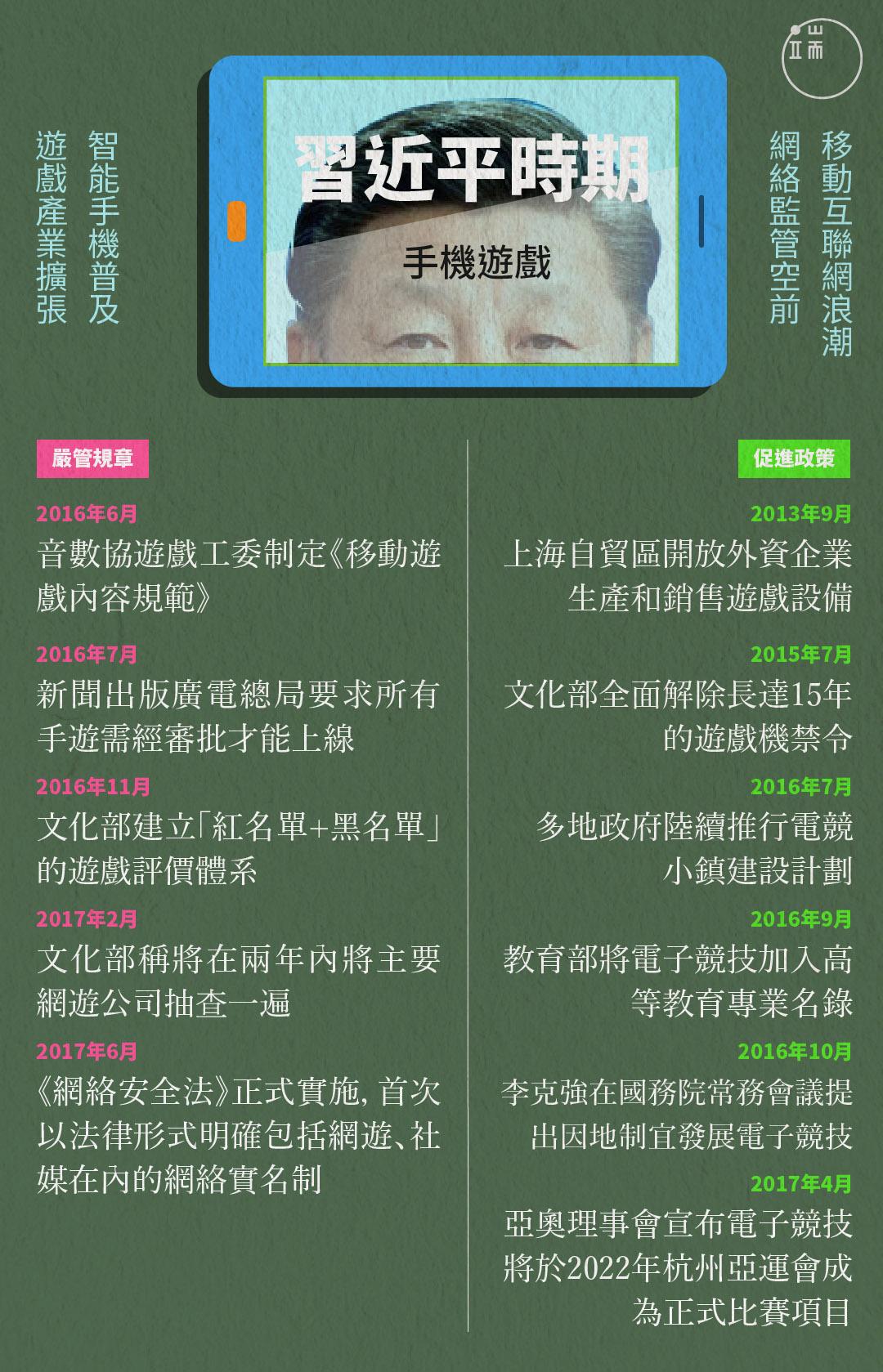 習近平時期對於中國遊戲的嚴管規章和促進政策。