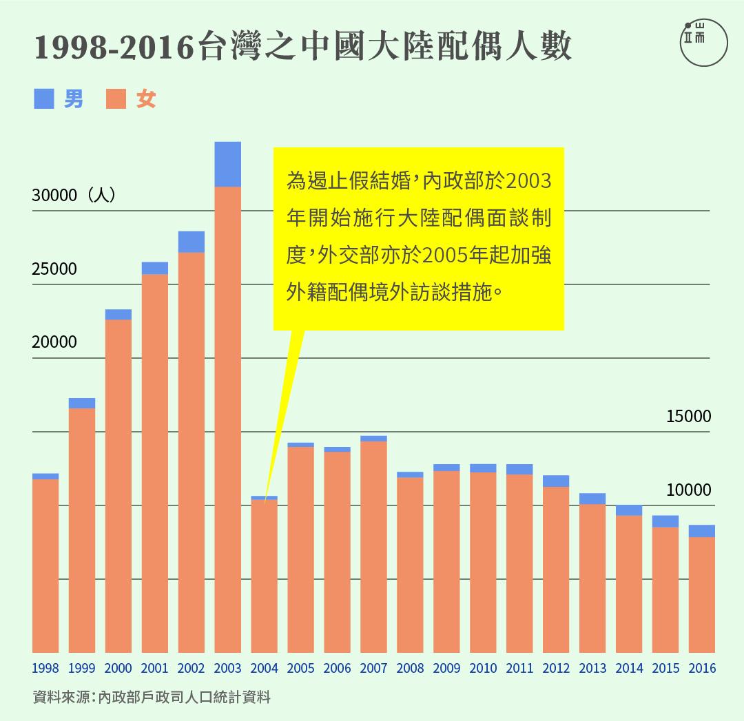 台灣的中國大陸配偶人數