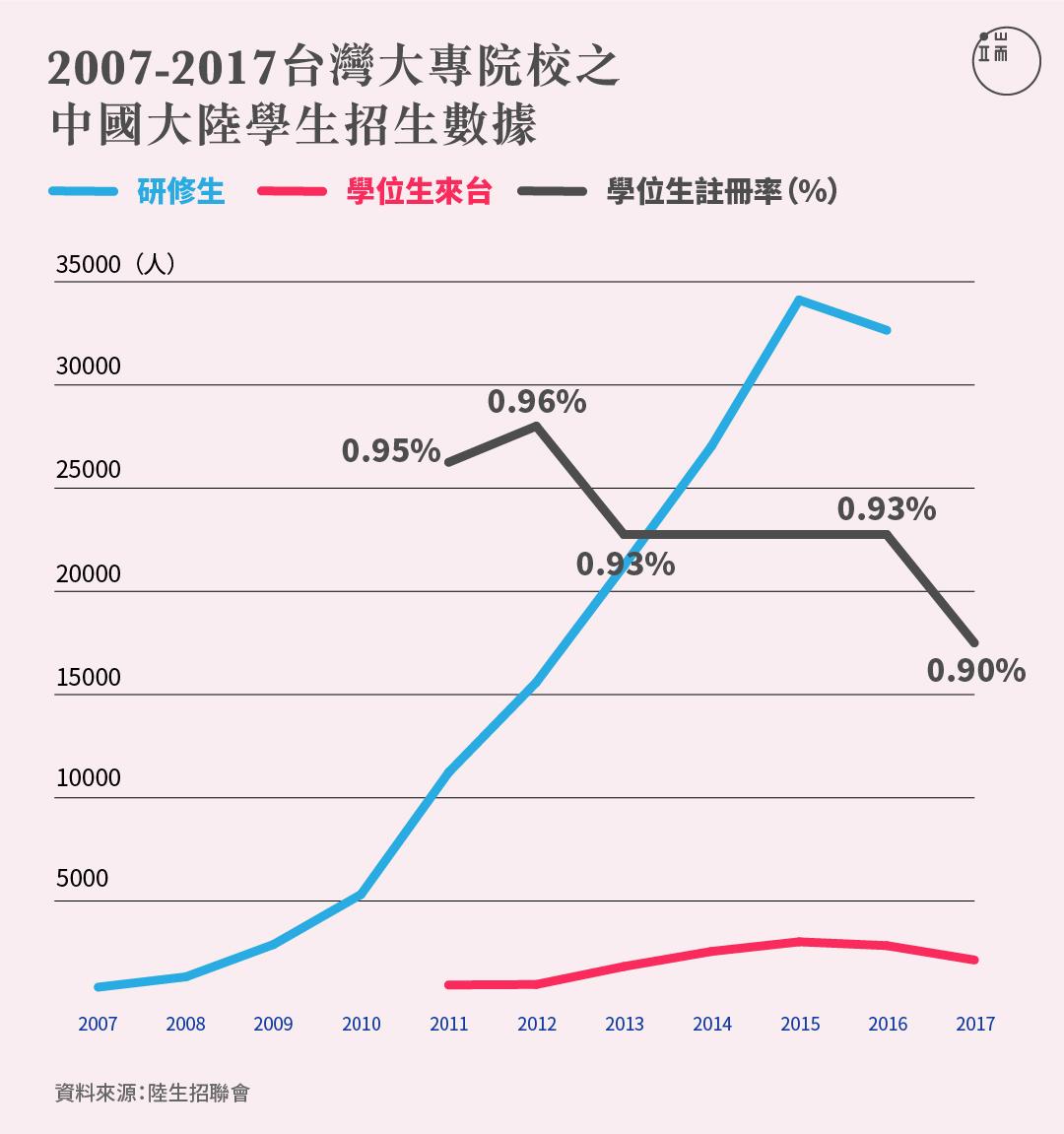 台灣大專院校陸生招生數據