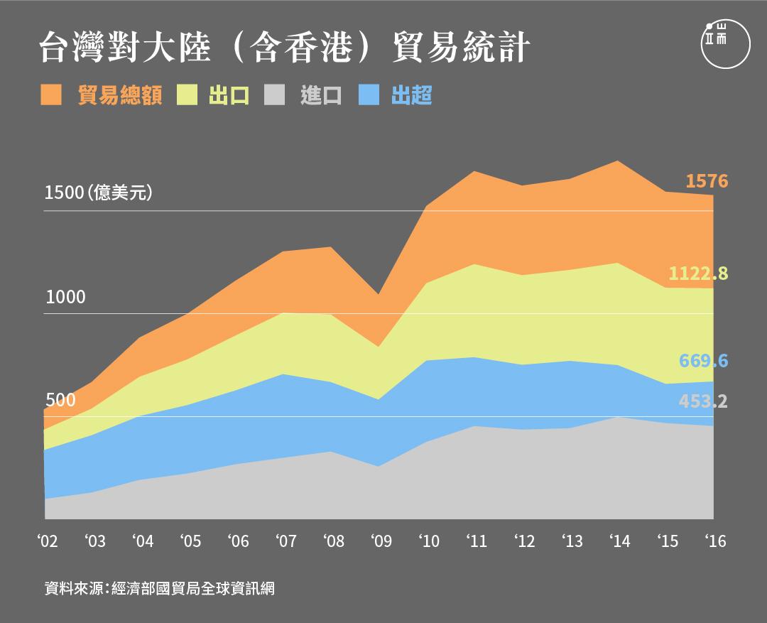 台灣對大陸(含香港)貿易統計