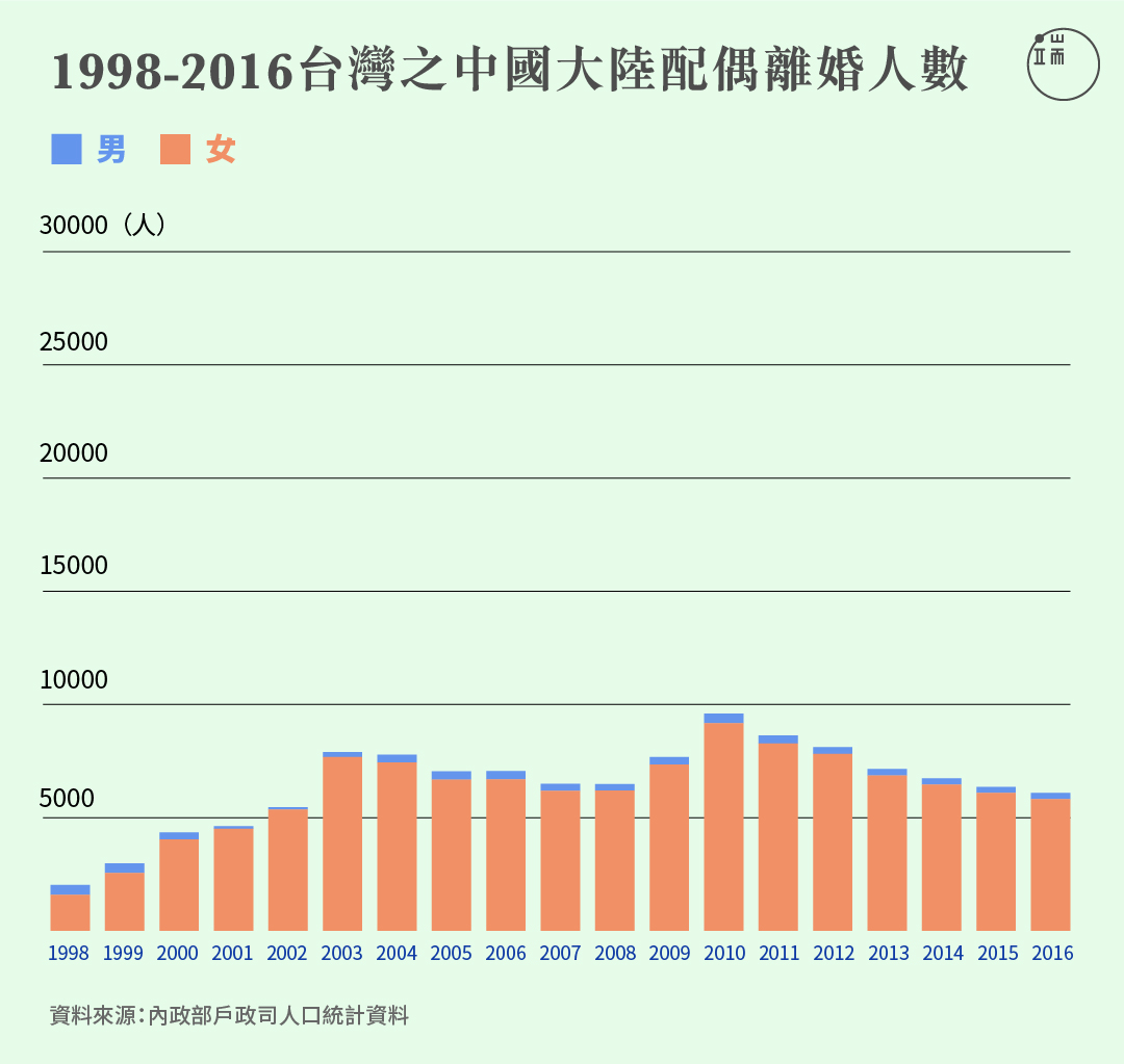 台灣的中國大陸配偶離婚人數