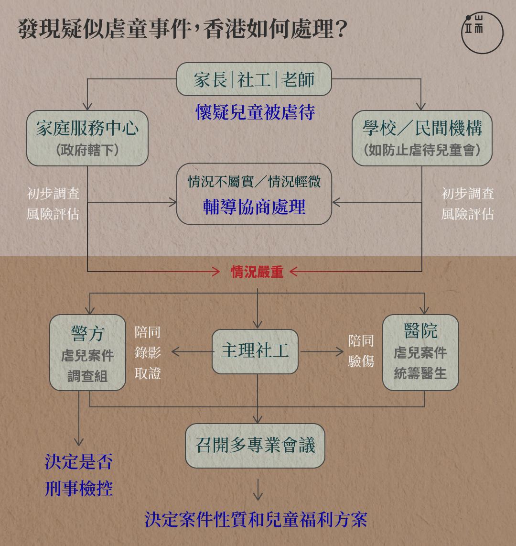 發現疑似虐童案件,香港如何處理?