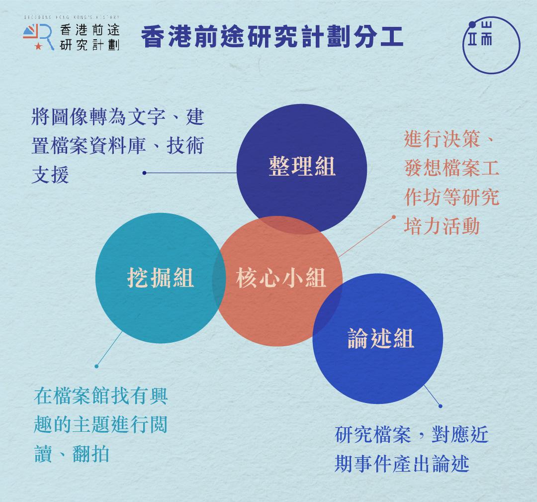 香港前途研究計劃分工