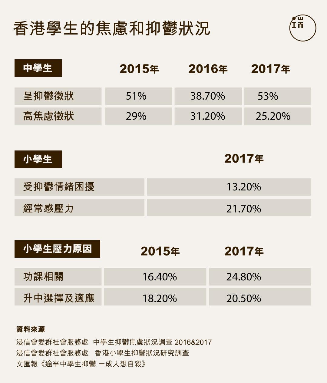 香港學生的焦慮和抑鬱狀況