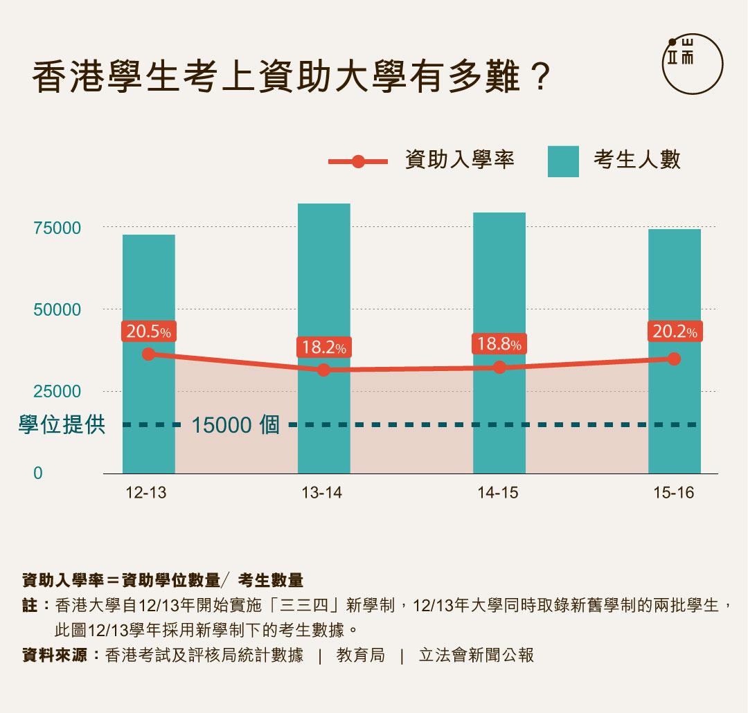 香港學生考上資助大學有多難?