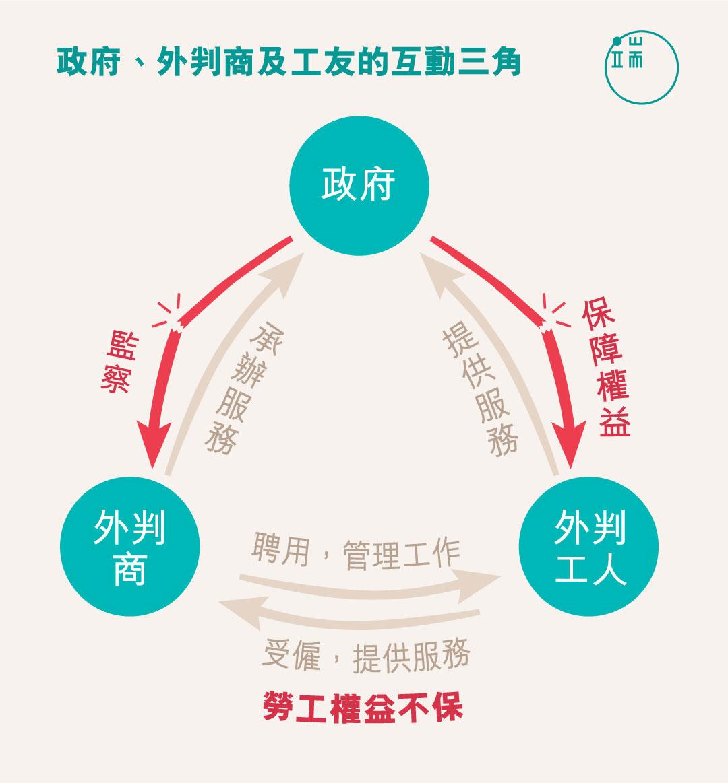 香港政府、外判商及工友的互動三角。