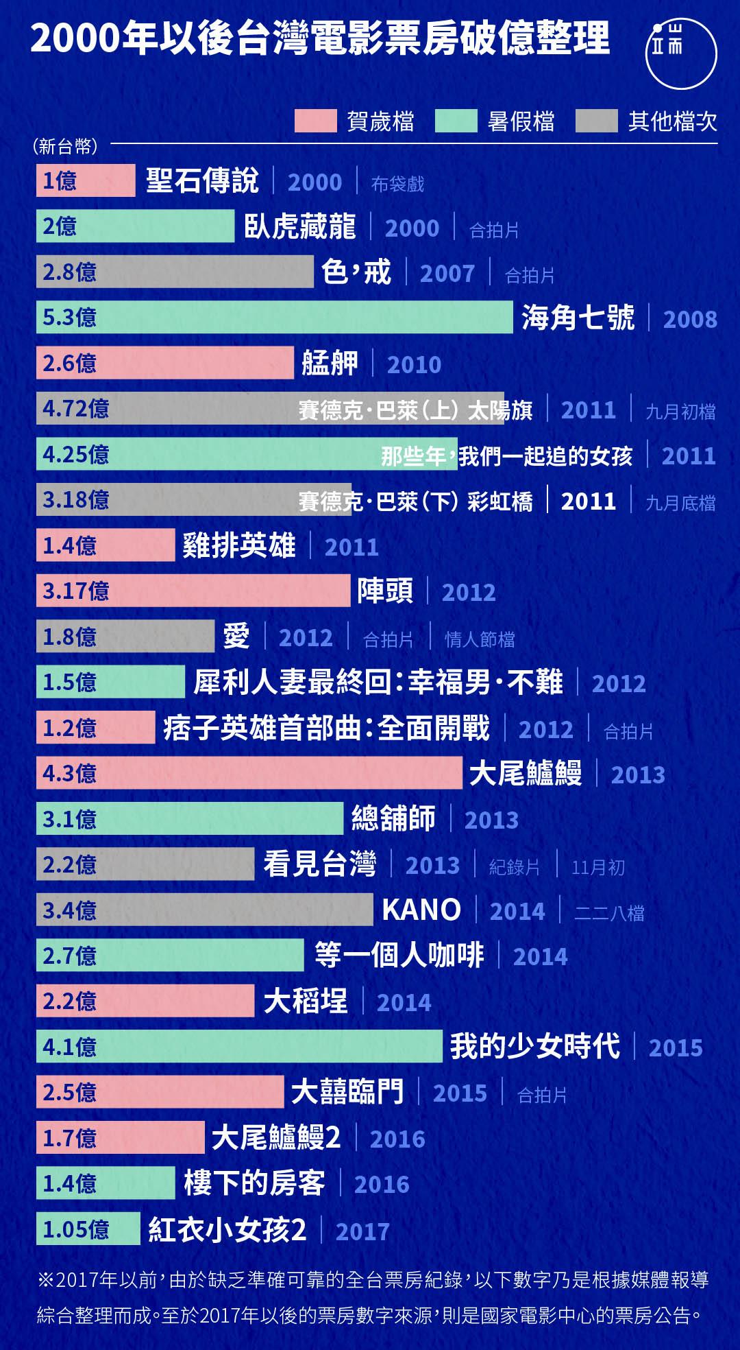 2000年以後台灣電影票房破億整理
