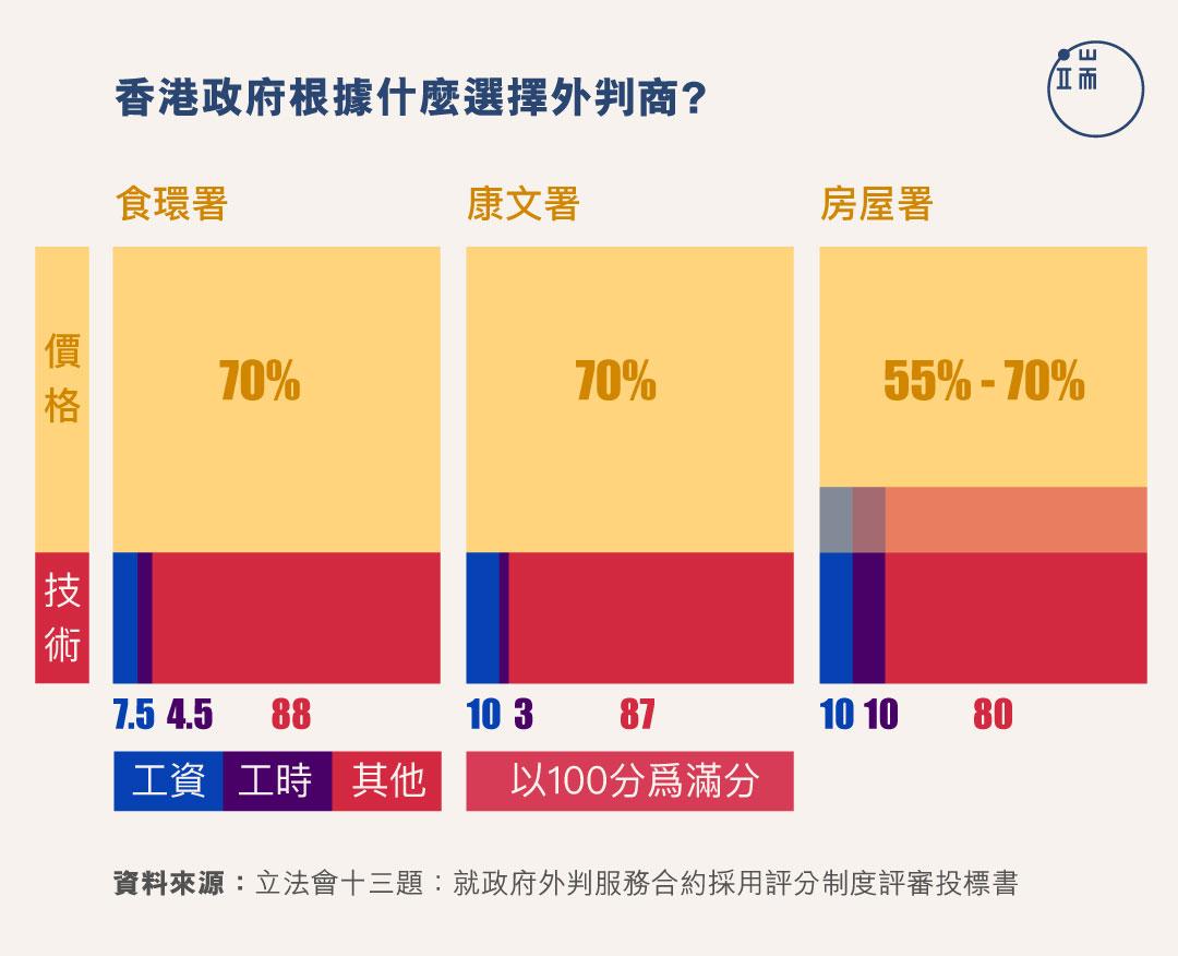 香港政府根據什麼選擇外判商?