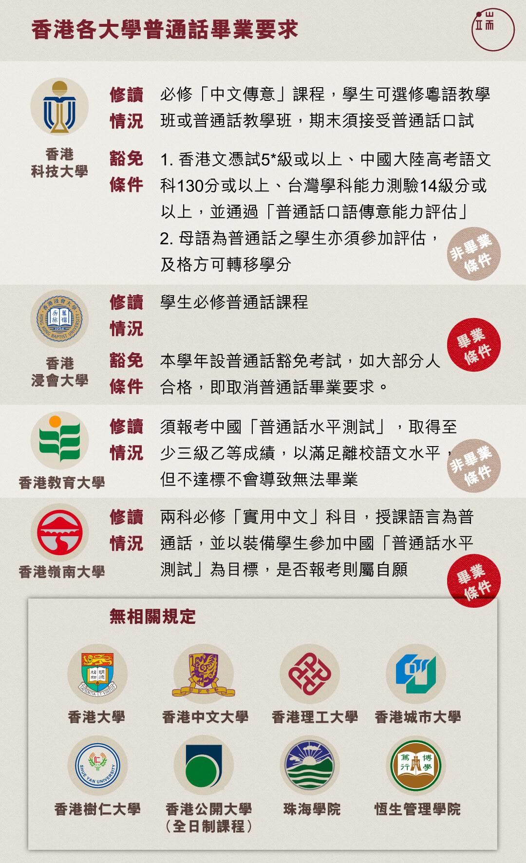 香港各大學普通話畢業要求。
