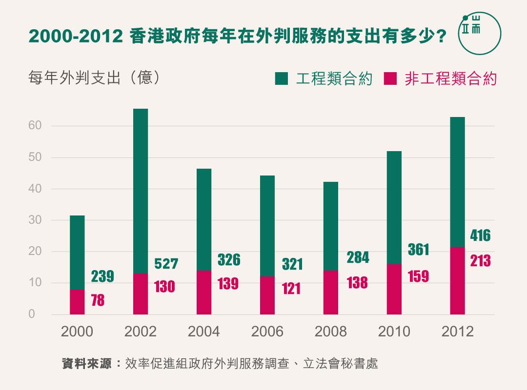 2000-2012 香港政府每年在外判服務的支出有多少?
