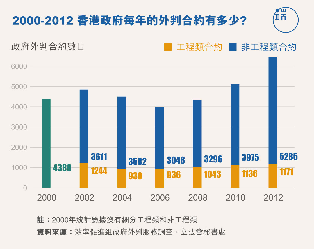 2000-2012 港府每年的外判合約有多少?