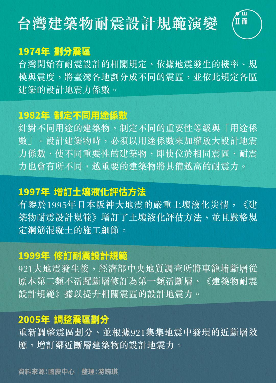 台灣建築物耐震設計規範演變