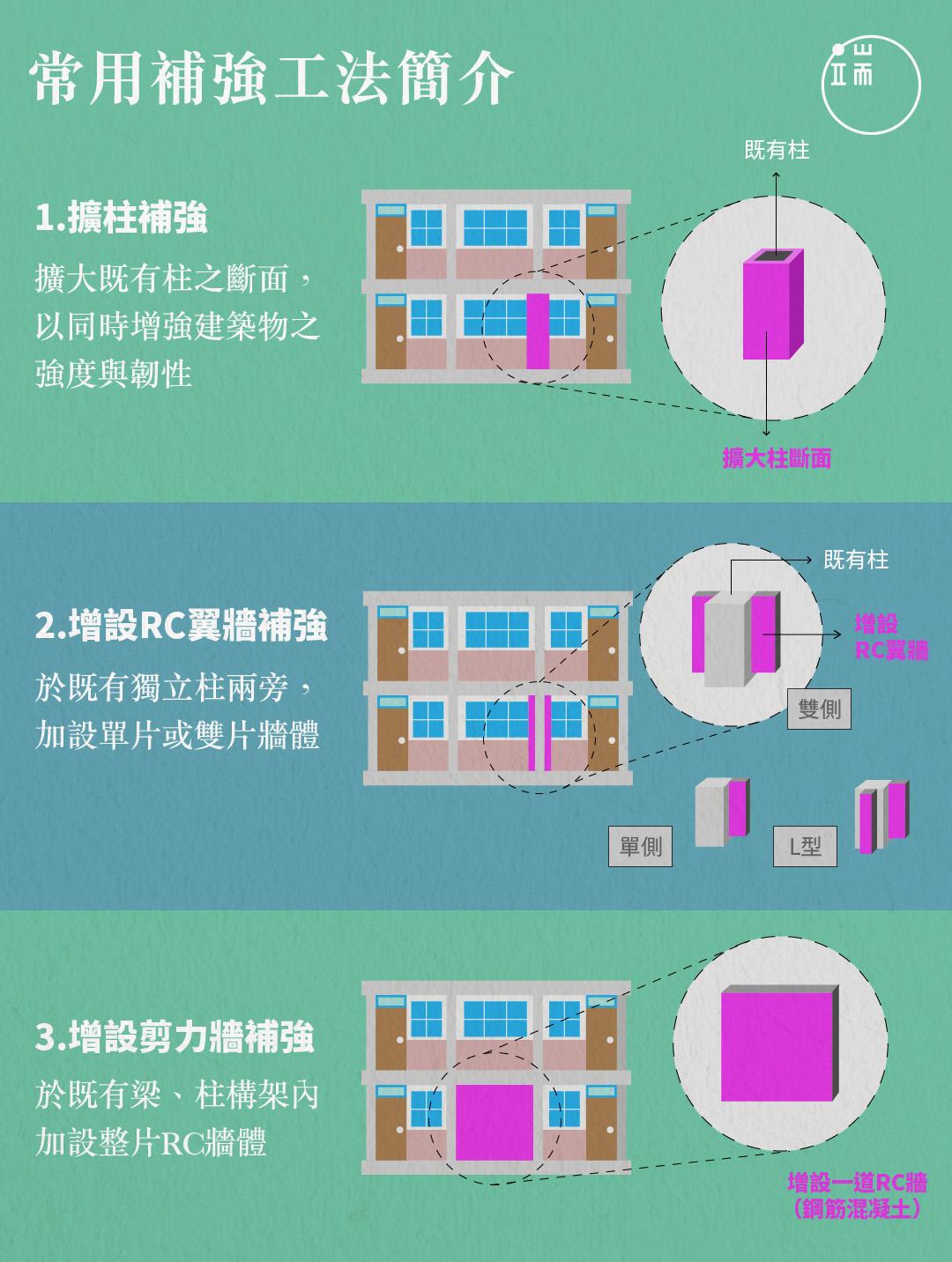 目前台灣中小學校園最常使用的耐震補強工法,包含「擴柱」、「增設翼牆」與「增設剪力牆」  三種方法。