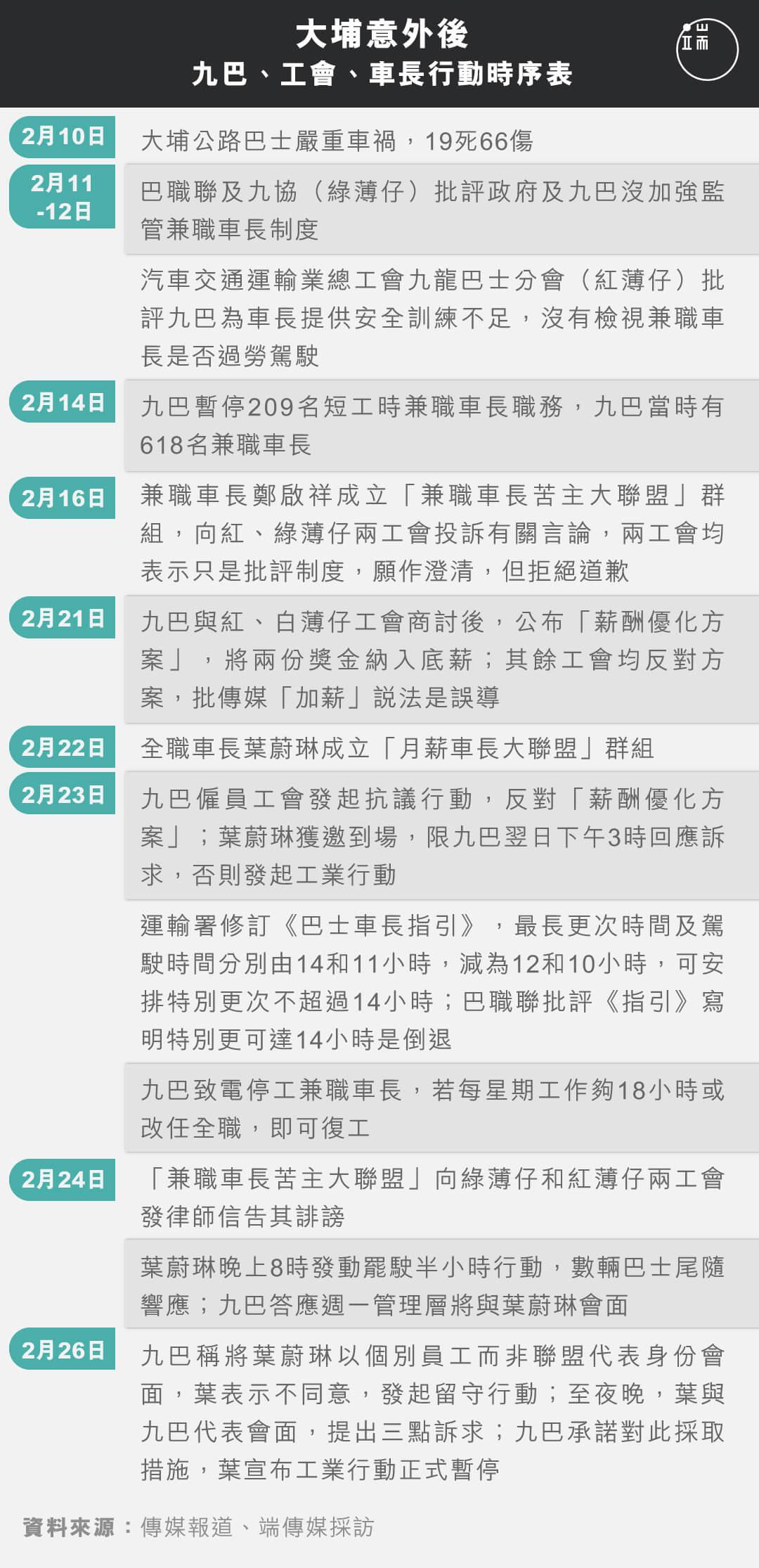 大埔意外後,九巴、工會、車長行動時序表。