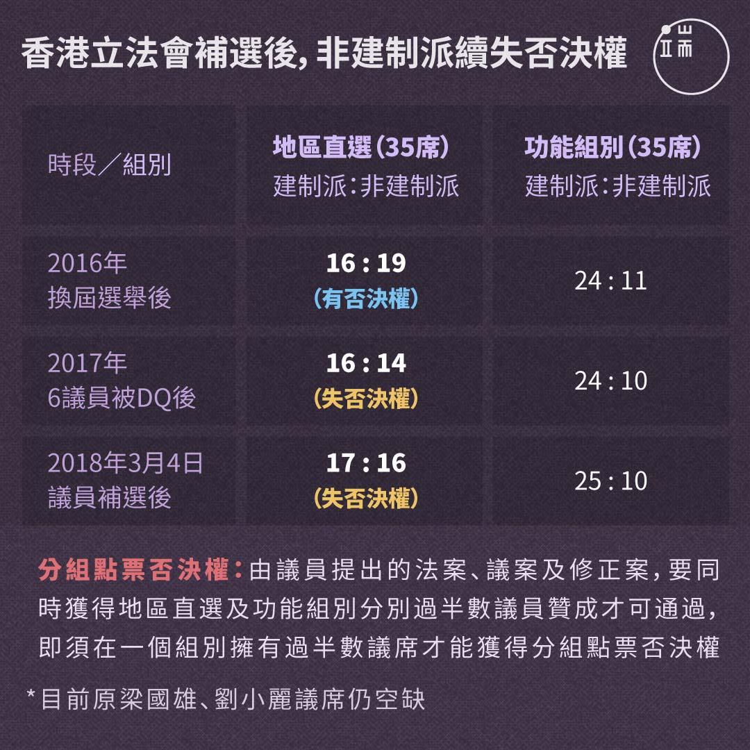 香港立法會補選後,非建制派續失否決權。